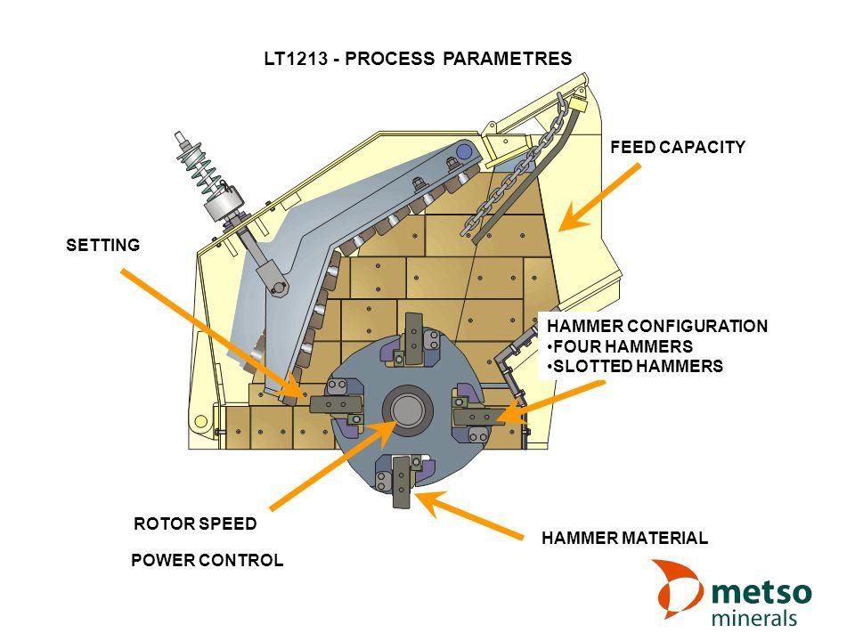 LT1213 - PROCESS PARAMETRES