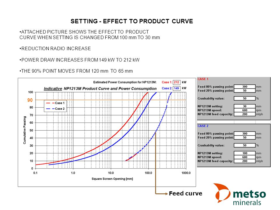 SETTING - EFFECT TO PRODUCT CURVE