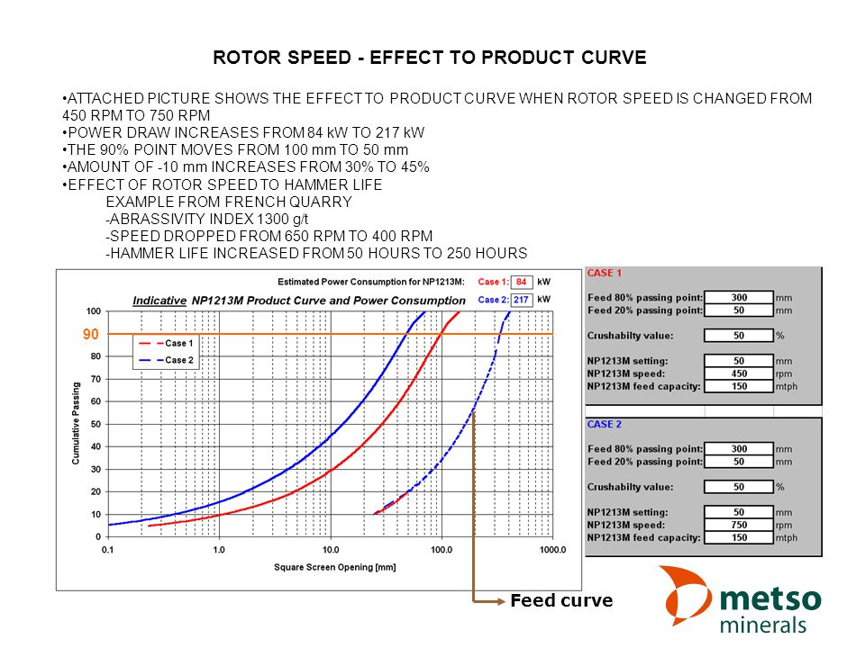 ROTOR SPEED - EFFECT TO PRODUCT CURVE