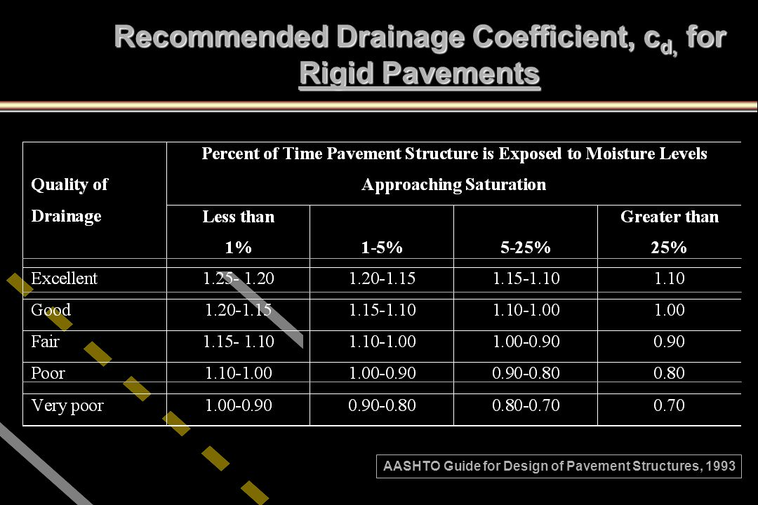 Recommended Drainage Coefficient, cd, for Rigid Pavements