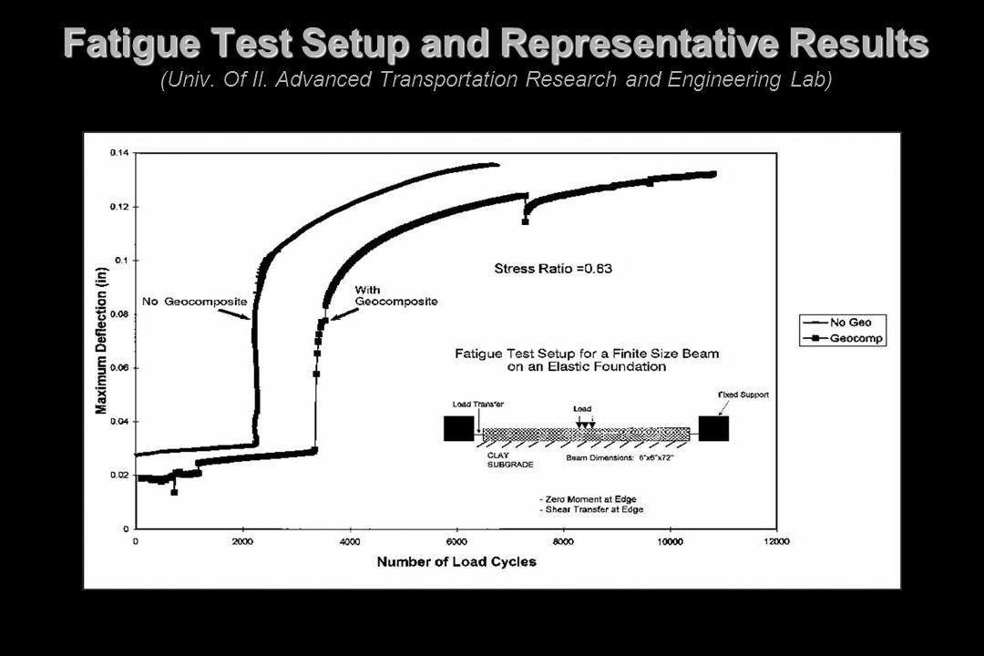 Fatigue Test Setup and Representative Results (Univ. Of Il
