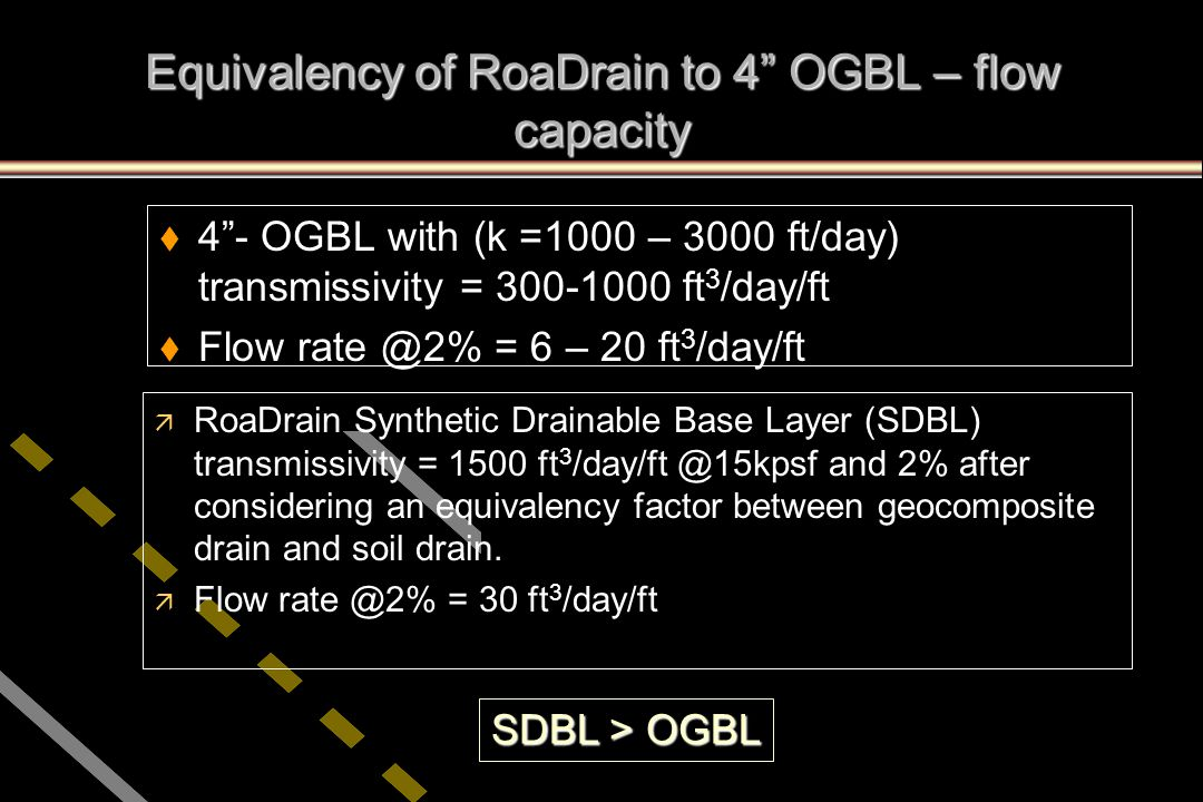 Equivalency of RoaDrain to 4 OGBL – flow capacity