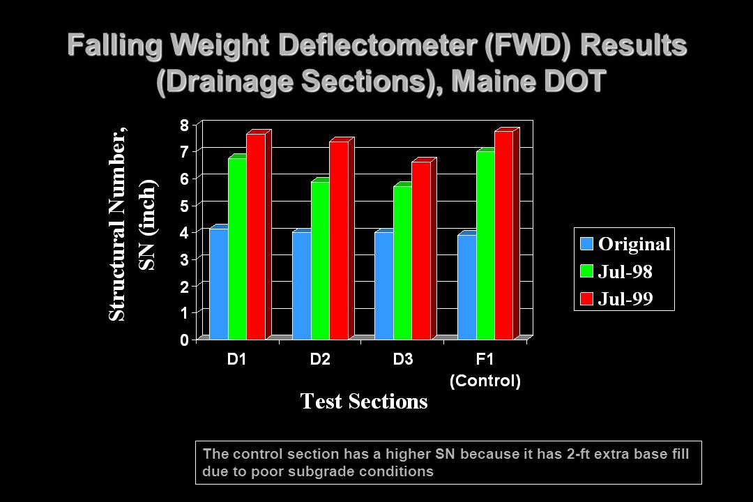 11/30/1998 Falling Weight Deflectometer (FWD) Results (Drainage Sections), Maine DOT.