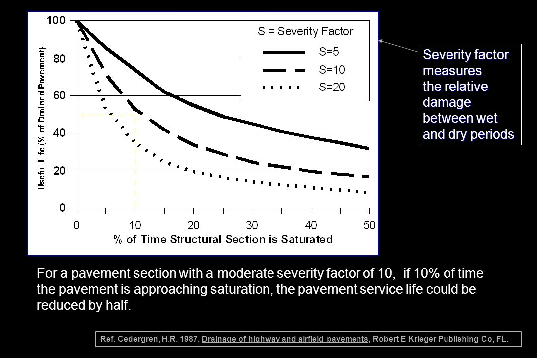 Severity factor measures the relative