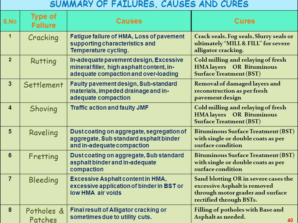 SUMMARY OF FAILURES, CAUSES AND CURES