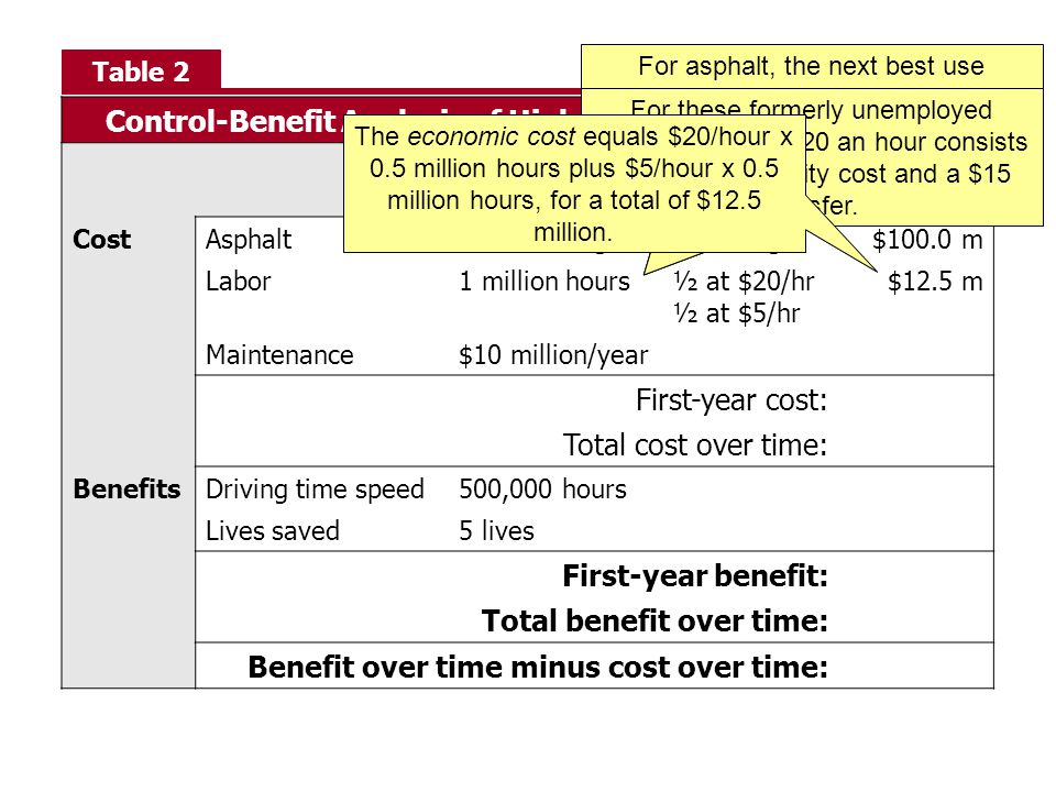 Control-Benefit Analysis of Highway Construction Project