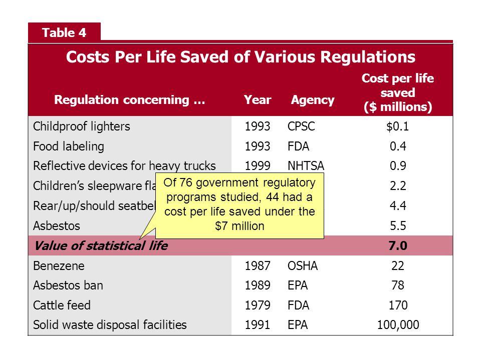 Costs Per Life Saved of Various Regulations Regulation concerning …