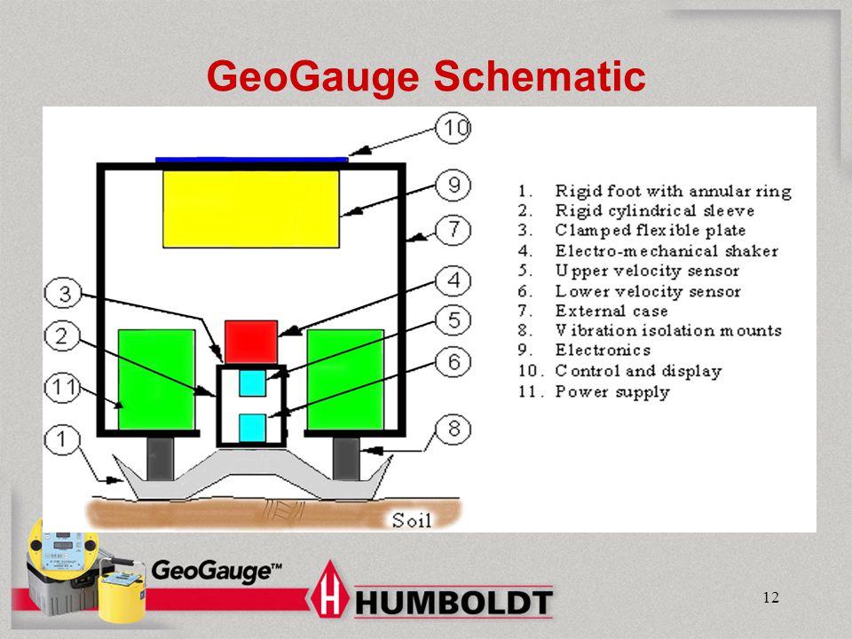GeoGauge Schematic Humboldt Mfg. Co.