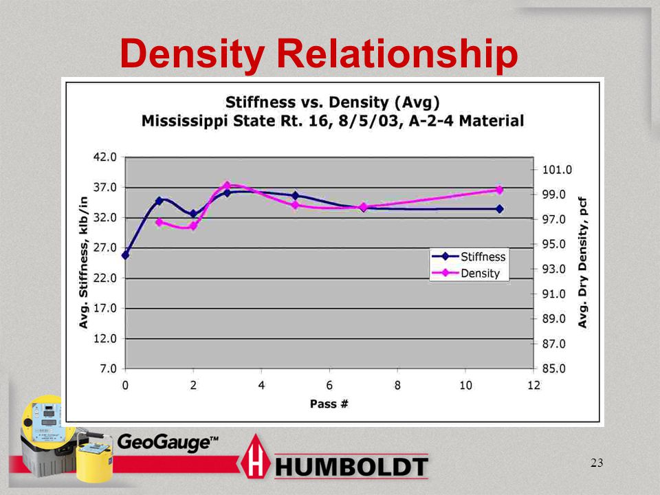 Density Relationship Humboldt Mfg. Co.