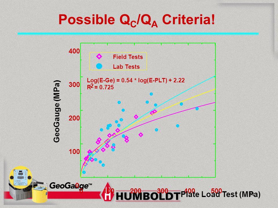 Possible QC/QA Criteria!