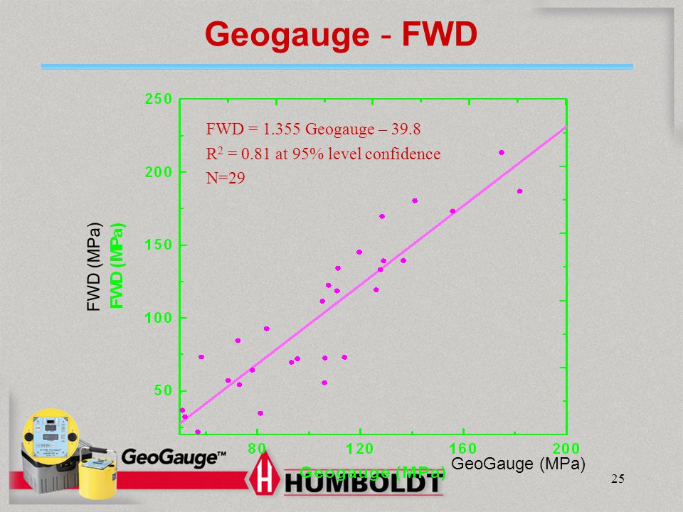 Humboldt Mfg. Co. Geogauge - FWD. FWD = 1.355 Geogauge – 39.8 R2 = 0.81 at 95% level confidence N=29