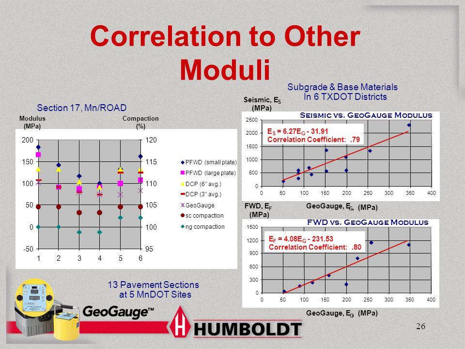 Correlation to Other Moduli