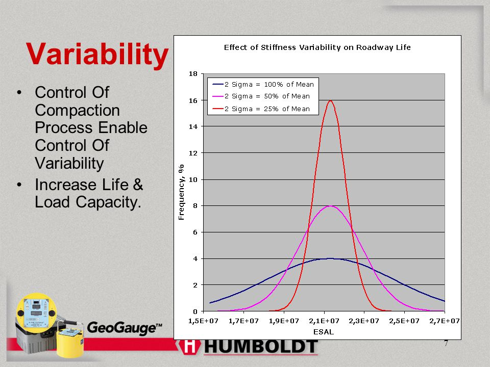 Humboldt Mfg. Co. Variability. Control Of Compaction Process Enable Control Of Variability. Increase Life & Load Capacity.