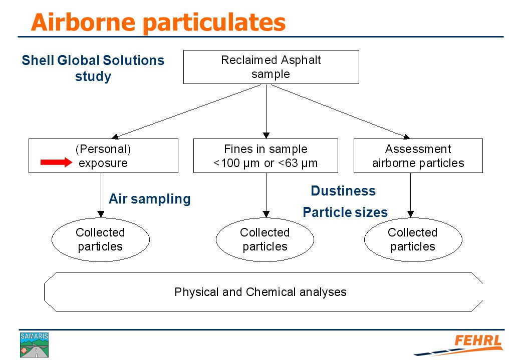 Classification of airborne particulates