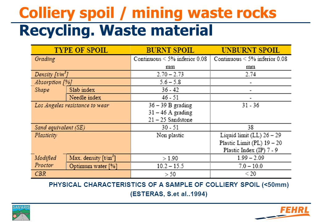 Colliery spoil / mining waste rocks Recycling. Waste material