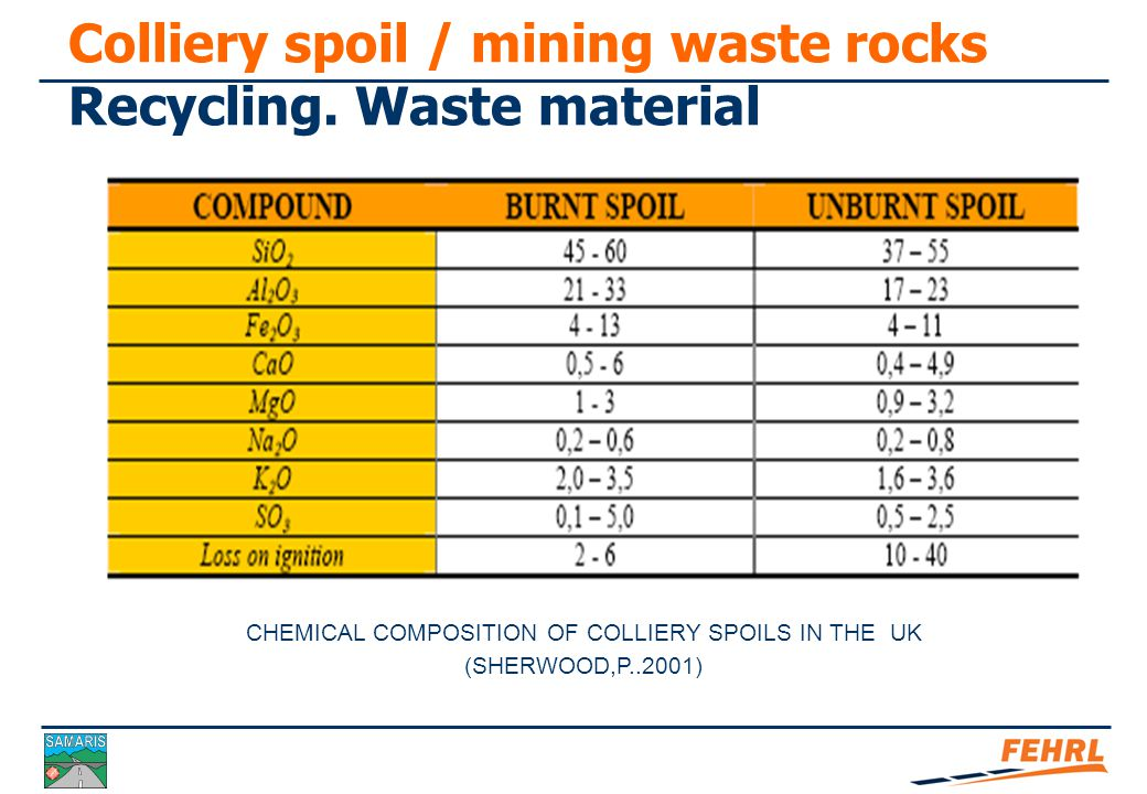 Colliery spoil / mining waste rocks Recycling process