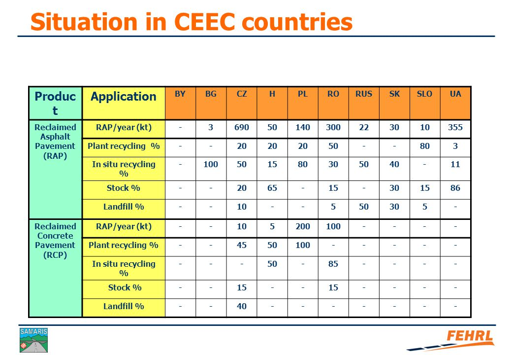 Situation in CEEC countries