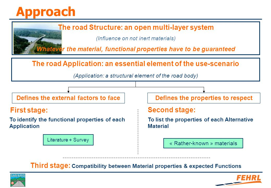 Road Structure and Applications