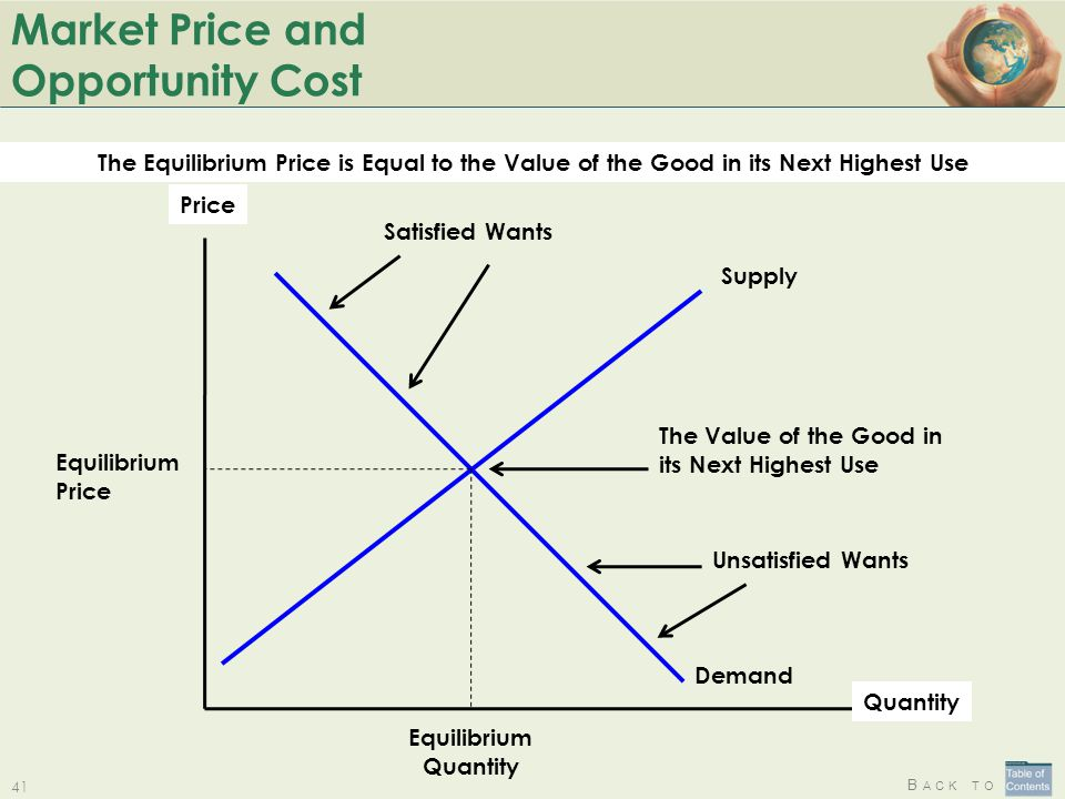 Market Price and Opportunity Cost