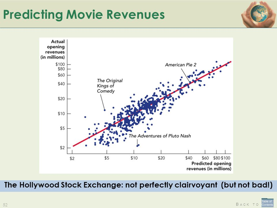 Predicting Movie Revenues