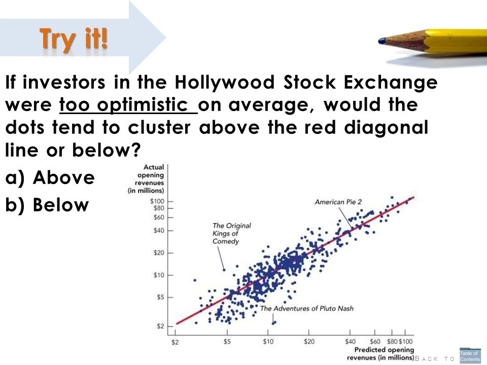 If investors in the Hollywood Stock Exchange were too optimistic on average, would the dots tend to cluster above the red diagonal line or below