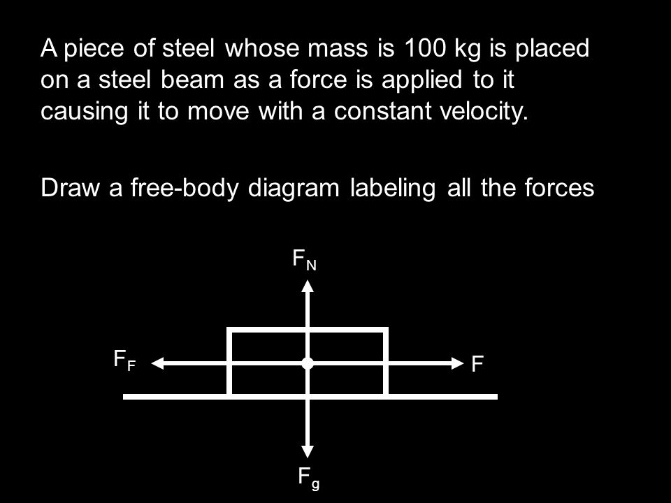 Draw a free-body diagram labeling all the forces