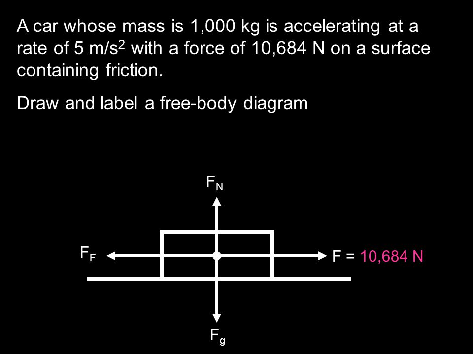 Draw and label a free-body diagram