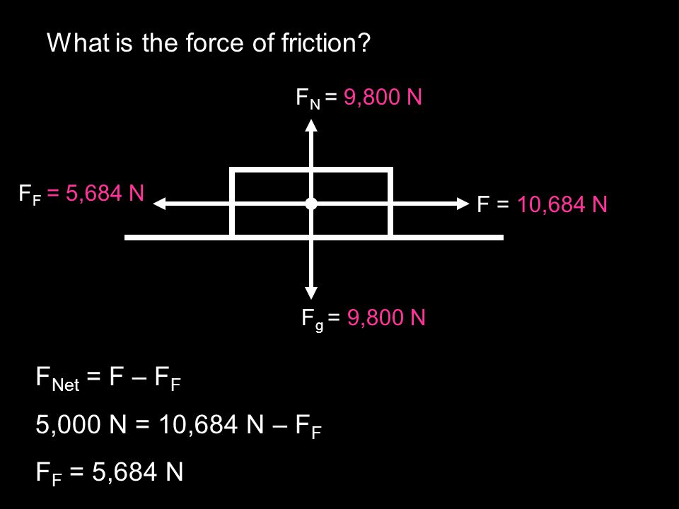 What is the force of friction