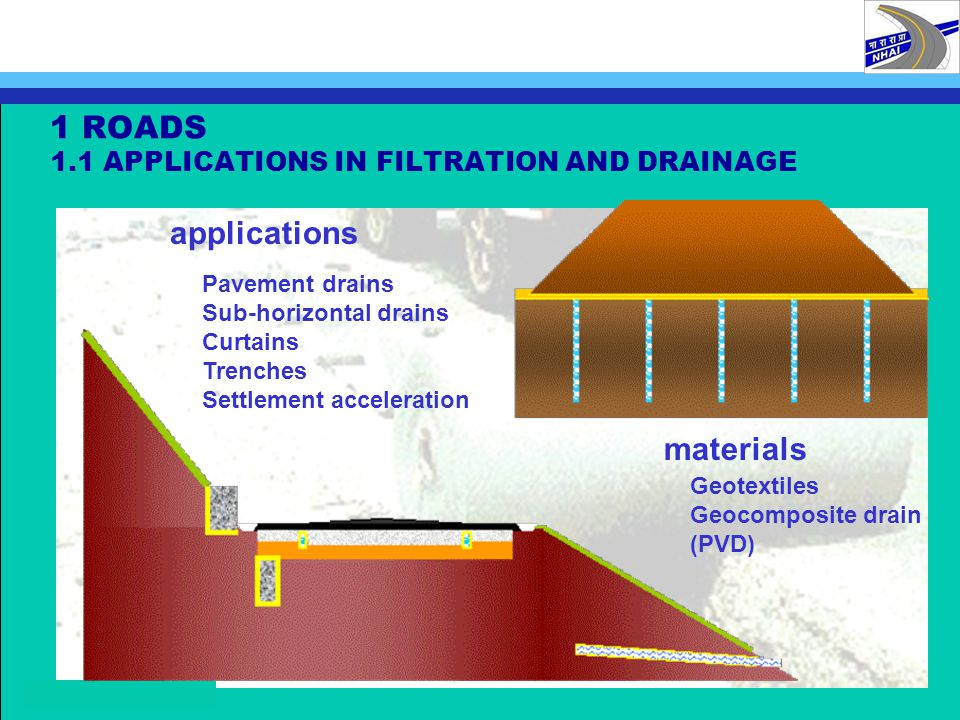 1 ROADS 1.1 APPLICATIONS IN FILTRATION AND DRAINAGE