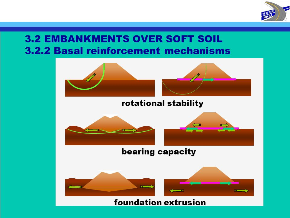 3.2 EMBANKMENTS OVER SOFT SOIL 3.2.2 Basal reinforcement mechanisms