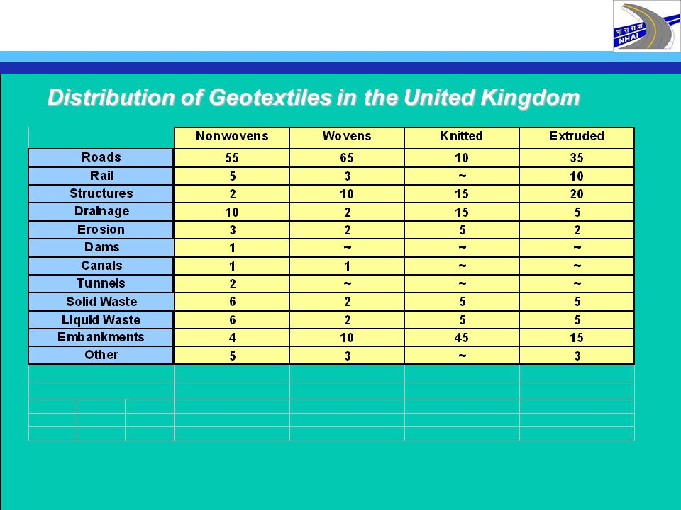 Distribution of Geotextiles in the United Kingdom