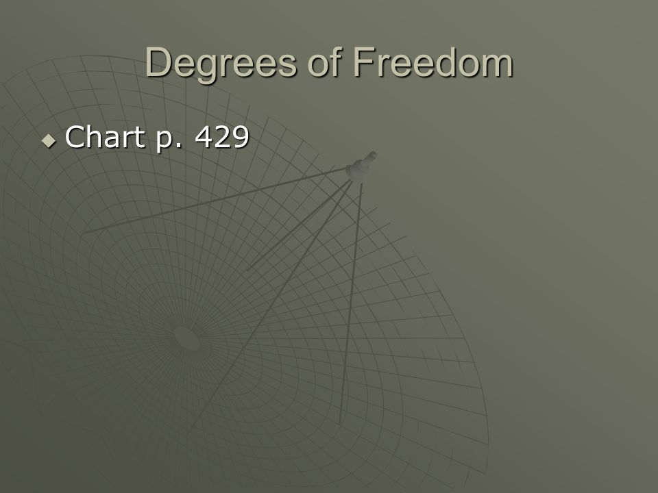 Degrees of Freedom Chart p. 429