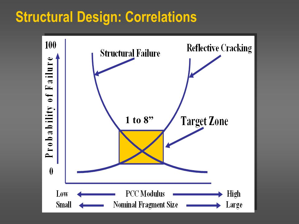 Structural Design: Correlations