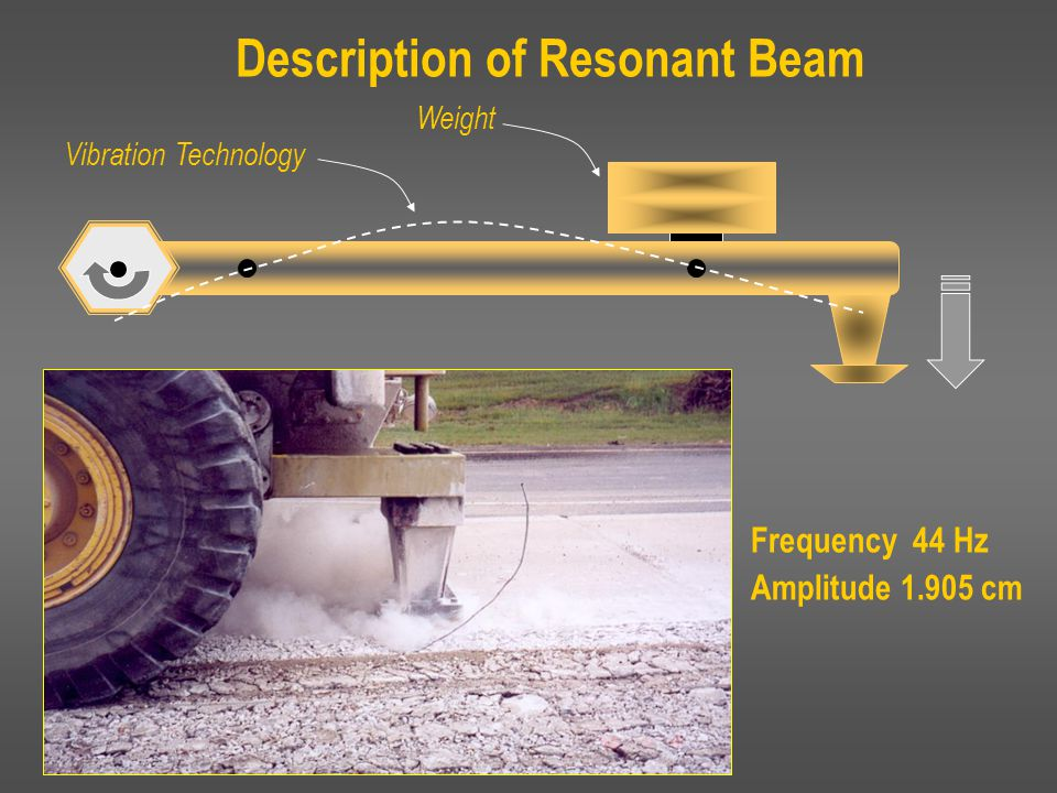Description of Resonant Beam