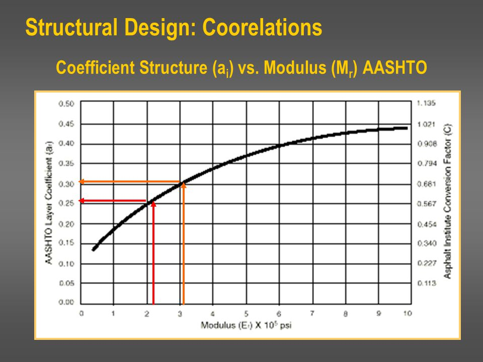 Coefficient Structure (ai) vs. Modulus (Mr) AASHTO