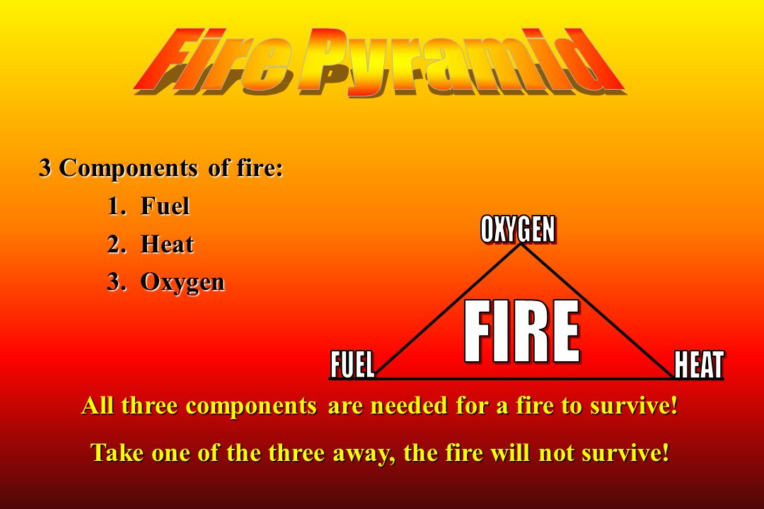 Fire Pyramid FIRE 3 Components of fire: 1. Fuel 2. Heat 3. Oxygen