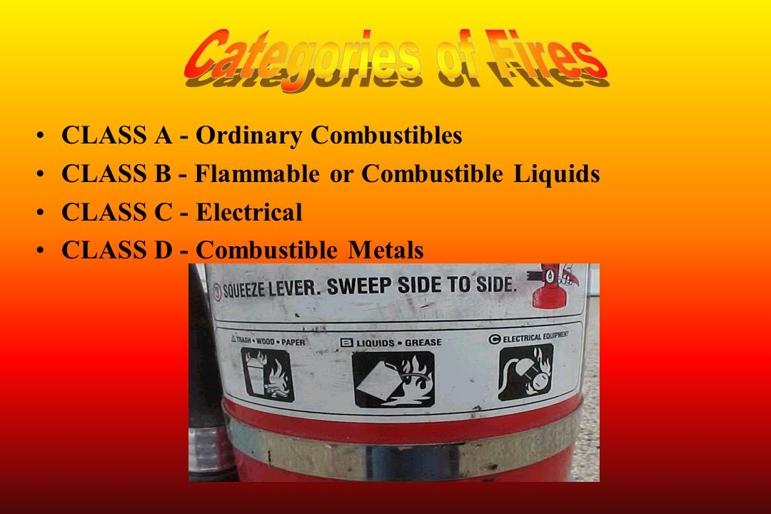 Categories of Fires CLASS A - Ordinary Combustibles