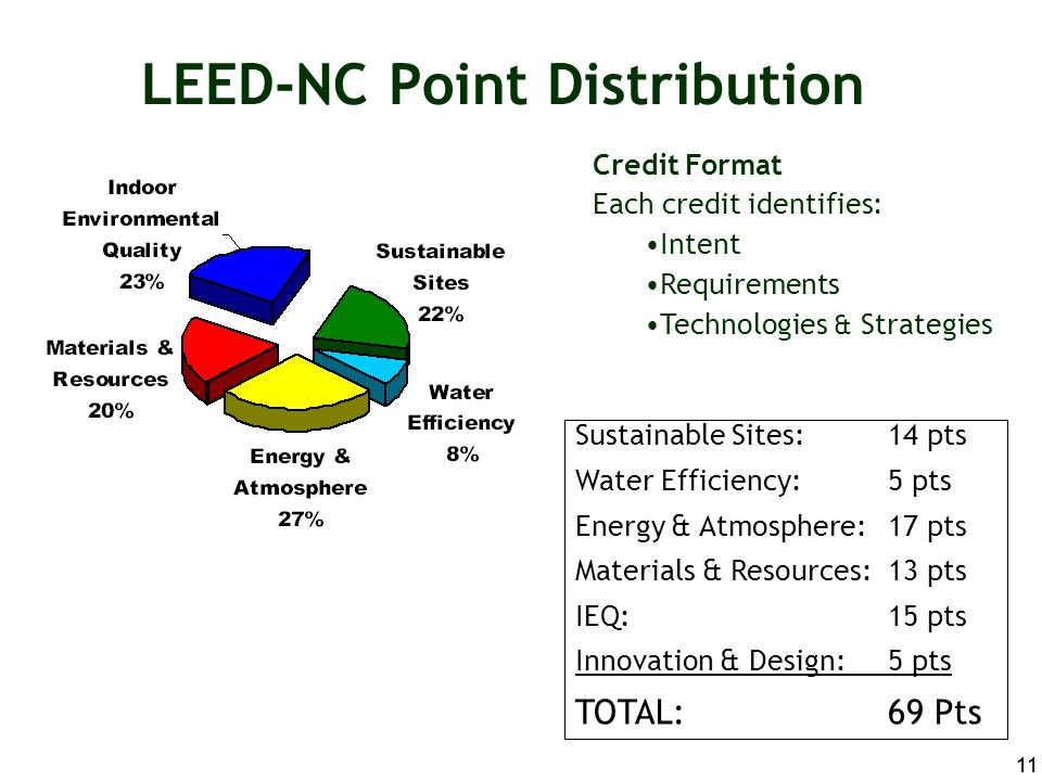 LEED-NC Point Distribution