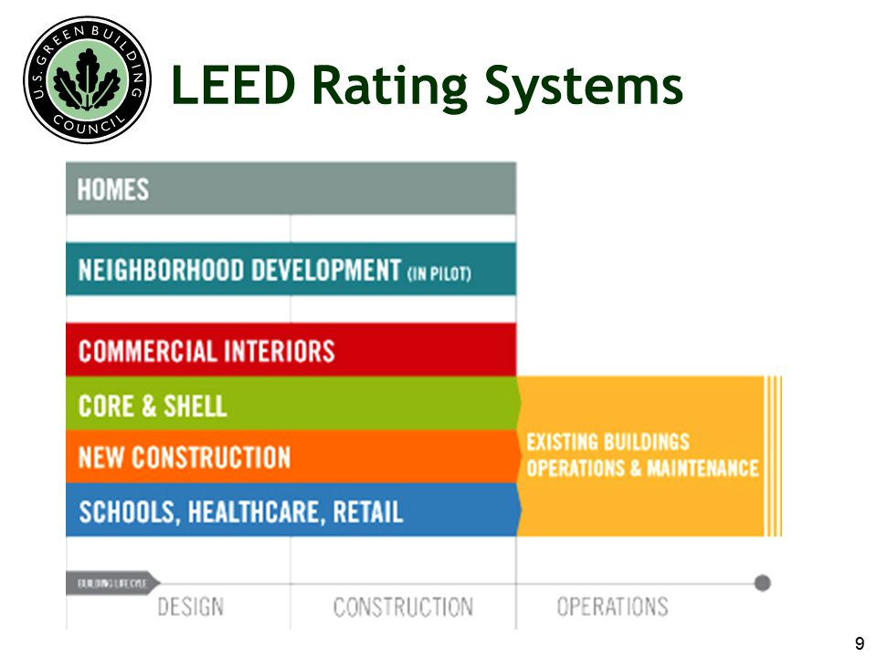 Sustainability in construction a leed primer ppt download for Leed for homes rating system