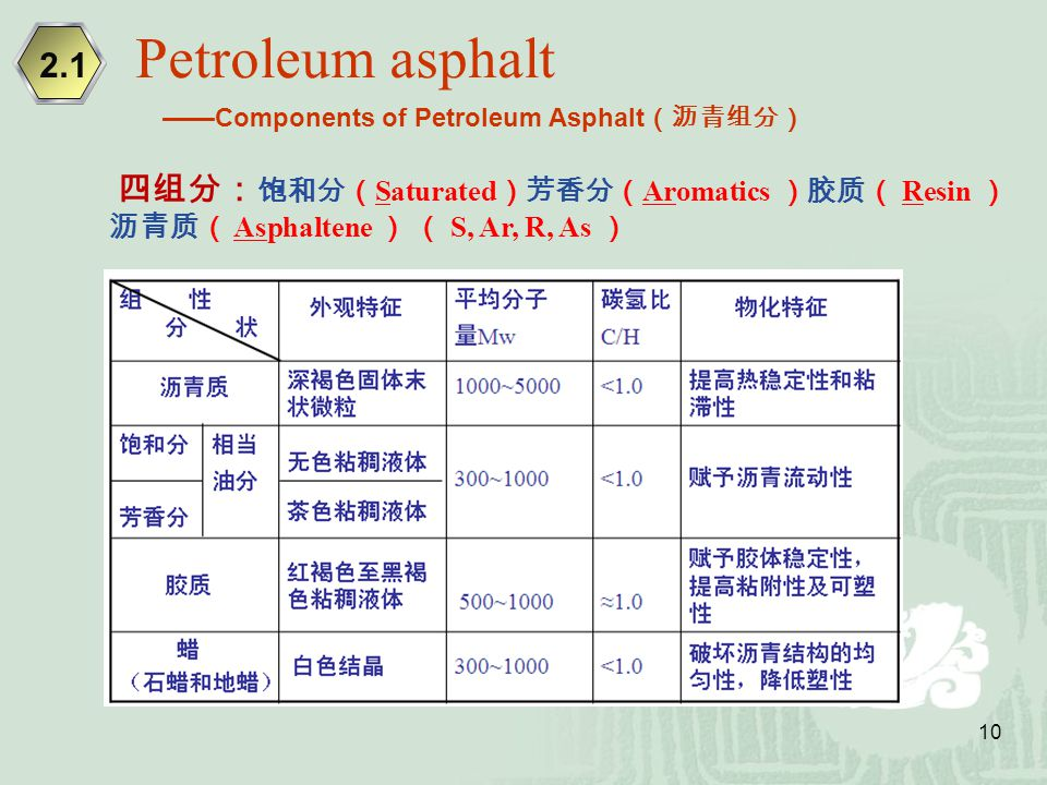 Petroleum asphalt 2.1.
