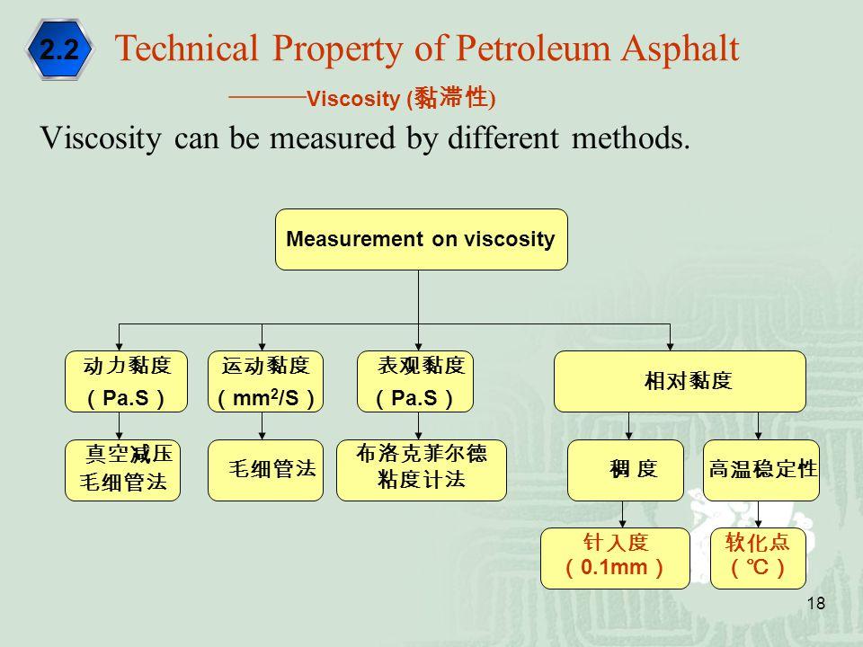 Measurement on viscosity