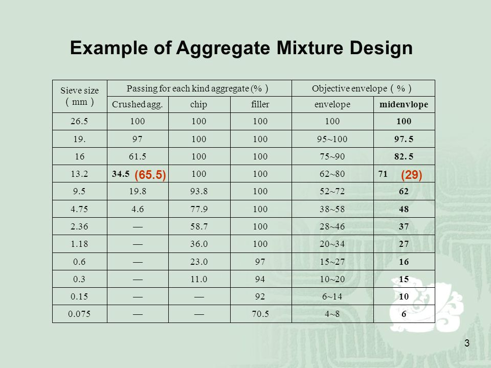 Example of Aggregate Mixture Design