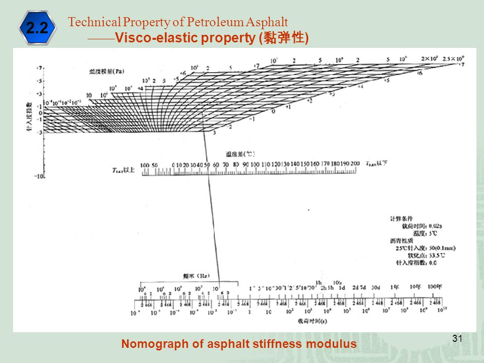 2.2 Technical Property of Petroleum Asphalt