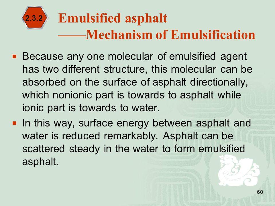 ——Mechanism of Emulsification