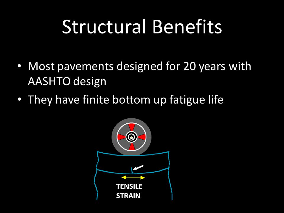 Structural Benefits Most pavements designed for 20 years with AASHTO design. They have finite bottom up fatigue life.