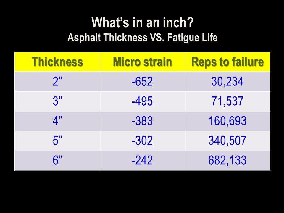Asphalt Thickness VS. Fatigue Life