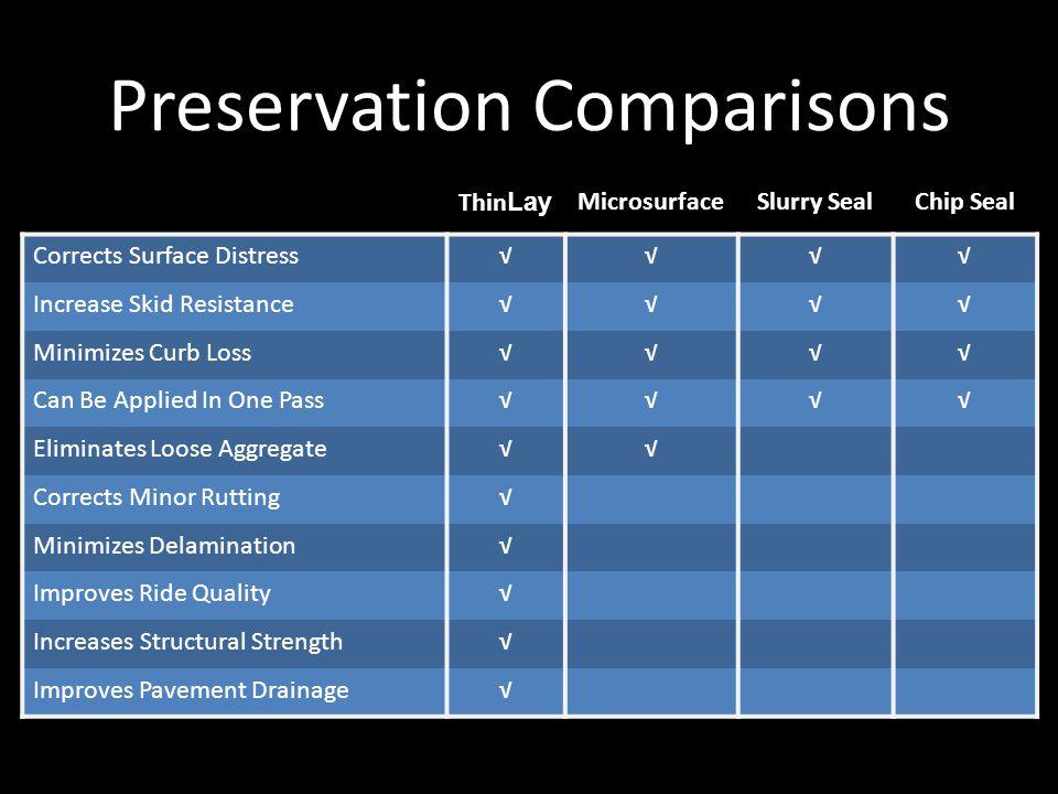 Preservation Comparisons