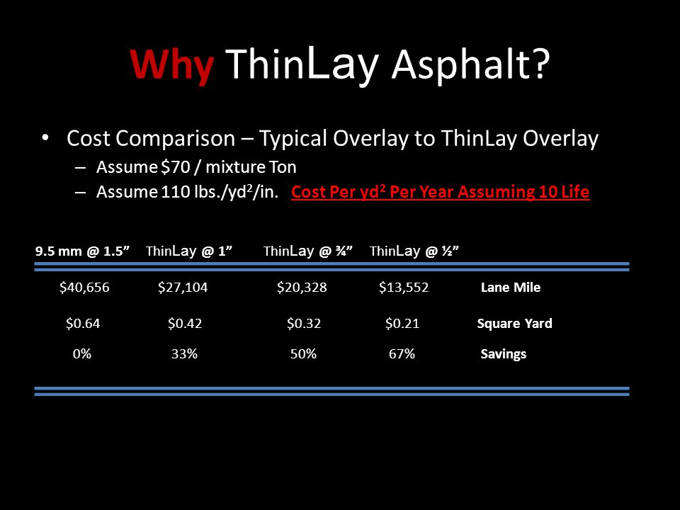 Why ThinLay Asphalt Cost Comparison – Typical Overlay to ThinLay Overlay. Assume $70 / mixture Ton.