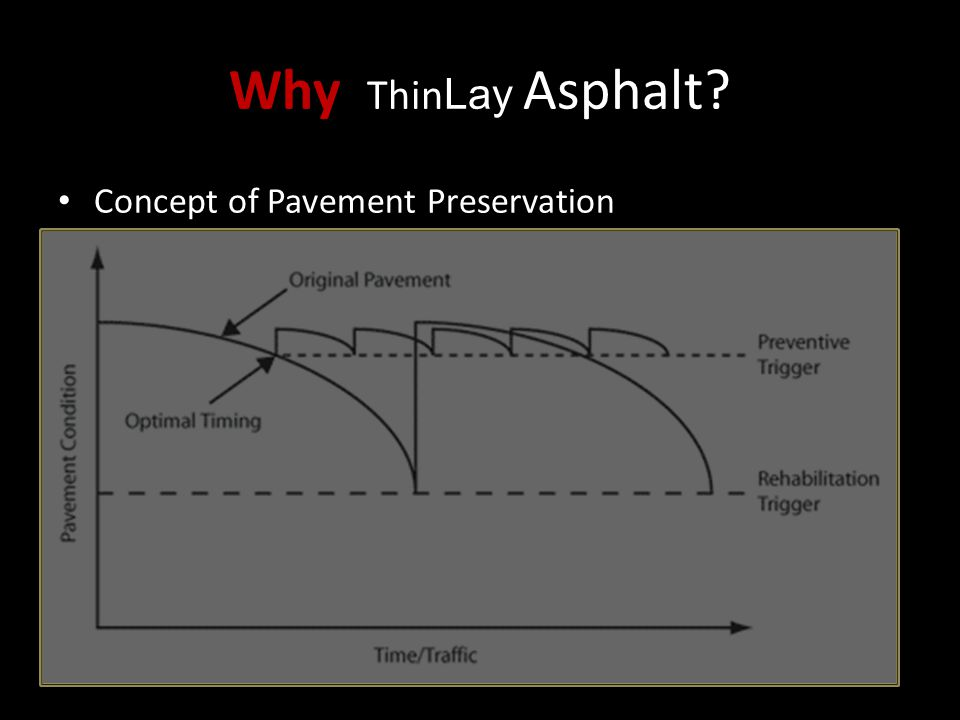 Why ThinLay Asphalt Concept of Pavement Preservation