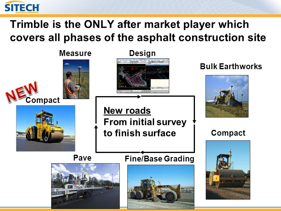Trimble is the ONLY after market player which covers all phases of the asphalt construction site
